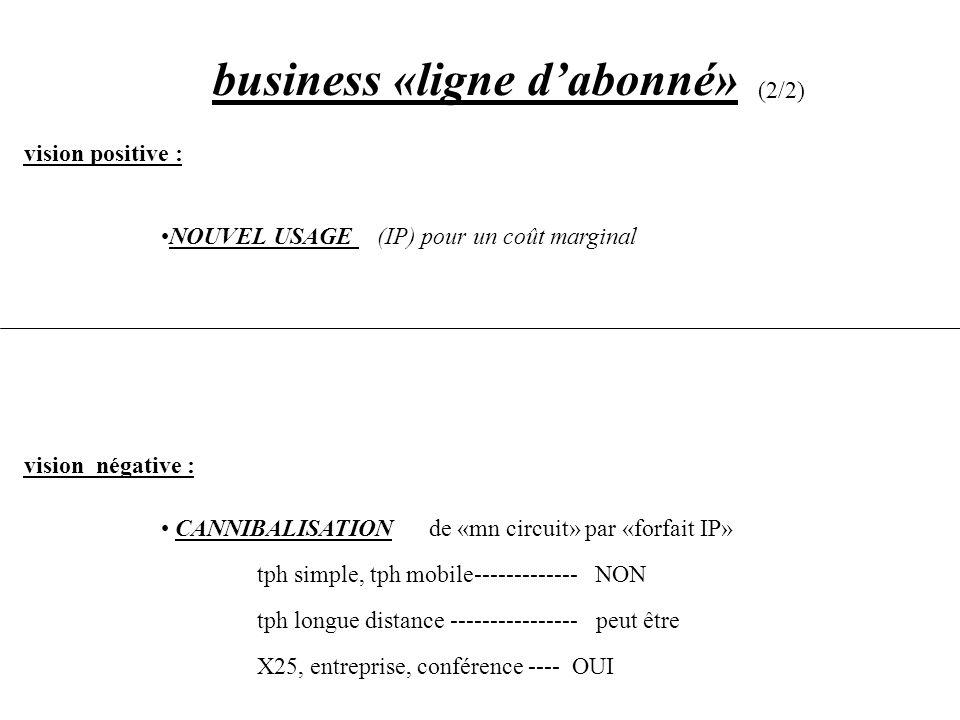 business «ligne dabonné» (2/2) vision positive : NOUVEL USAGE (IP) pour un coût marginal vision négative : CANNIBALISATION ede «mn circuit» par «forfa