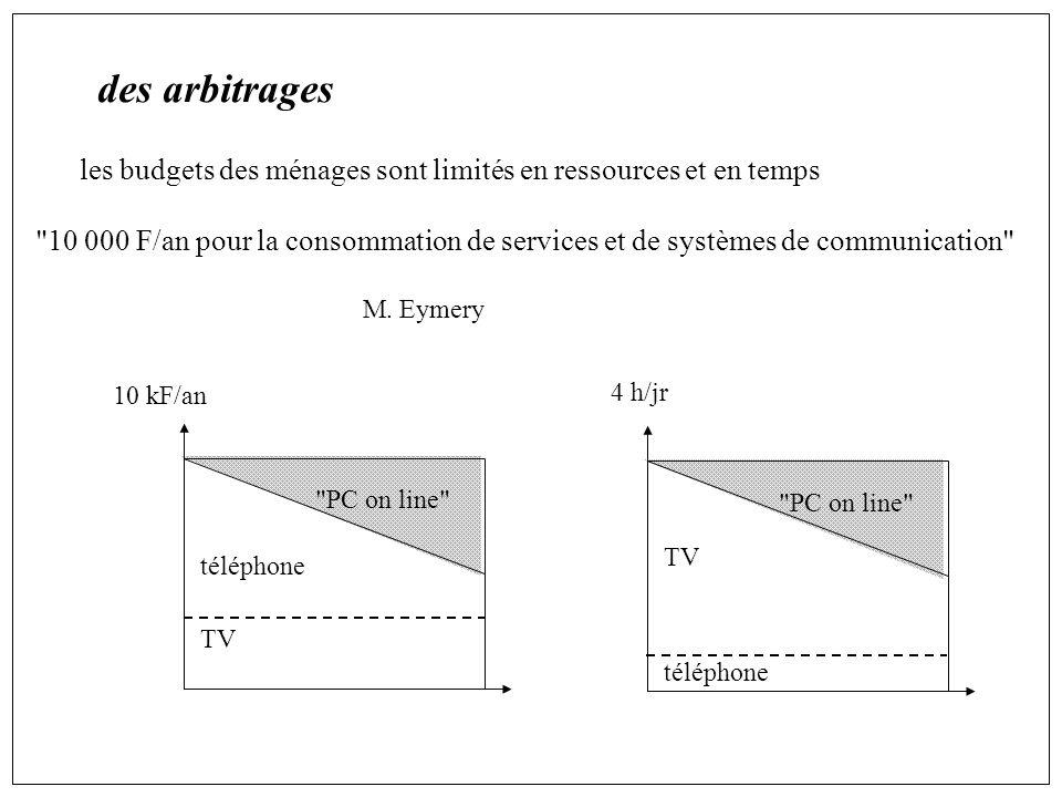 des arbitrages les budgets des ménages sont limités en ressources et en temps 10 000 F/an pour la consommation de services et de systèmes de communication M.
