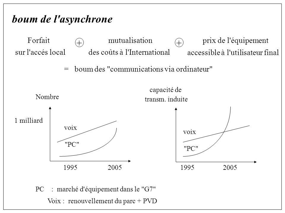boum de l asynchrone Forfait mutualisation prix de l équipement sur l accés local des coûts à l International accessible à l utilisateur final = boum des communications via ordinateur PC : marché d équipement dans le G7 Voix : renouvellement du parc + PVD 1995 200519952005 1 milliard voix PC capacité de transm.