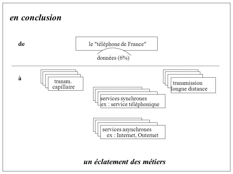 en conclusion de à un éclatement des métiers le téléphone de France données (6%) transm.