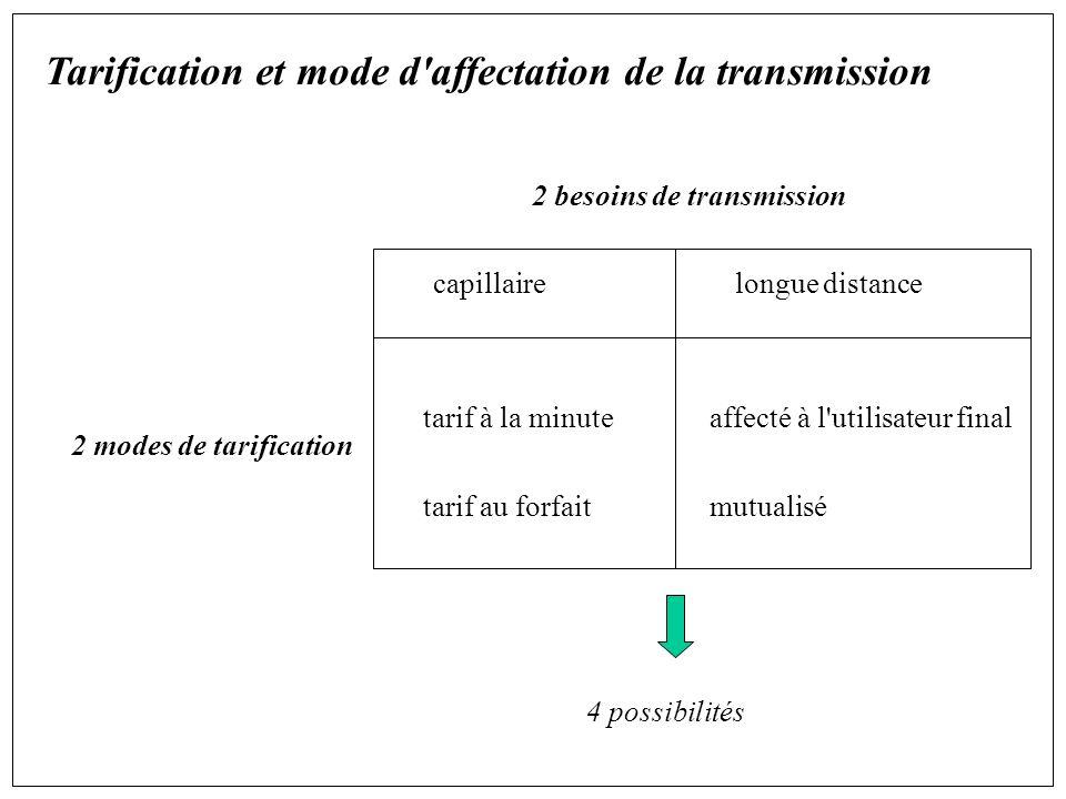 2 besoins de transmission 2 modes de tarification capillaire tarif à la minute tarif au forfait longue distance affecté à l utilisateur final mutualisé 4 possibilités Tarification et mode d affectation de la transmission
