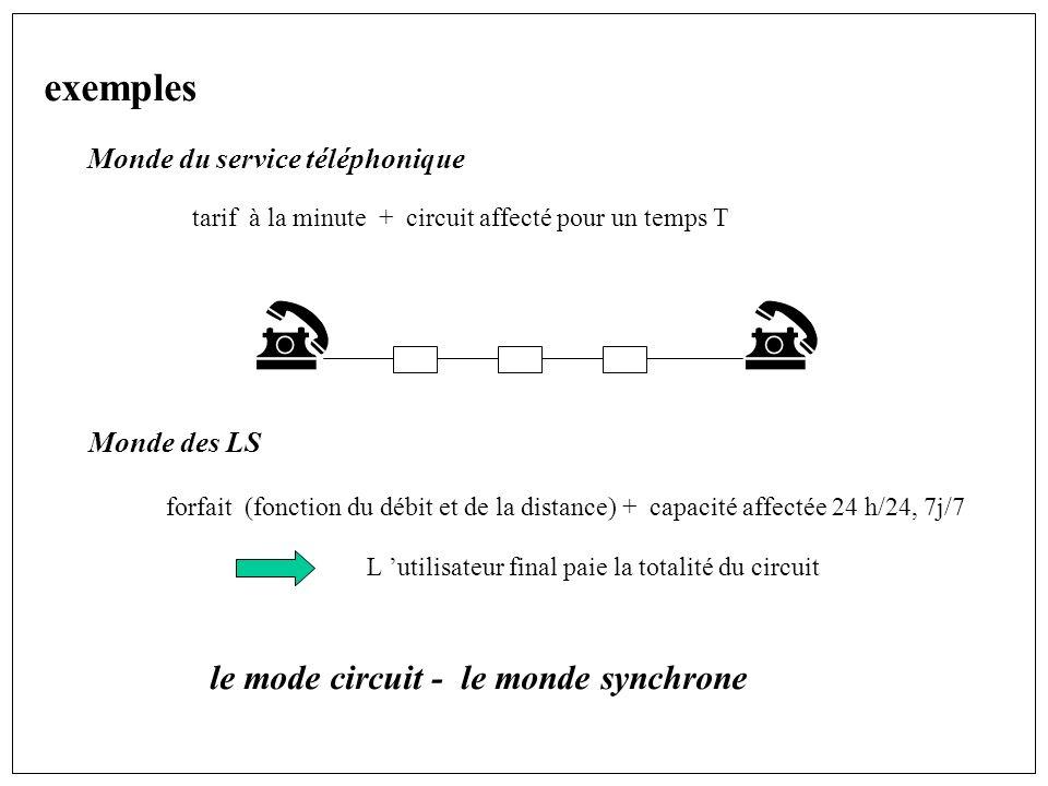 exemples Monde du service téléphonique tarif à la minute + circuit affecté pour un temps T Monde des LS forfait (fonction du débit et de la distance) + capacité affectée 24 h/24, 7j/7 L utilisateur final paie la totalité du circuit le mode circuit - le monde synchrone