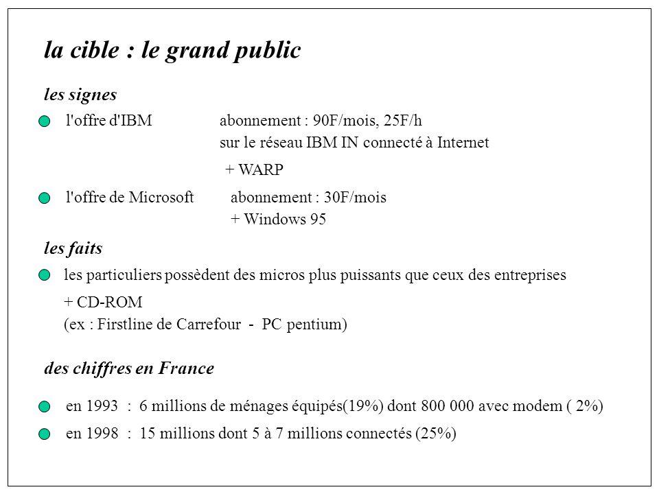 la cible : le grand public les signes l offre d IBMabonnement : 90F/mois, 25F/h sur le réseau IBM IN connecté à Internet + WARP l offre de Microsoftabonnement : 30F/mois + Windows 95 les faits les particuliers possèdent des micros plus puissants que ceux des entreprises + CD-ROM (ex : Firstline de Carrefour - PC pentium) des chiffres en France en 1993 : 6 millions de ménages équipés(19%) dont 800 000 avec modem ( 2%) en 1998 : 15 millions dont 5 à 7 millions connectés (25%)