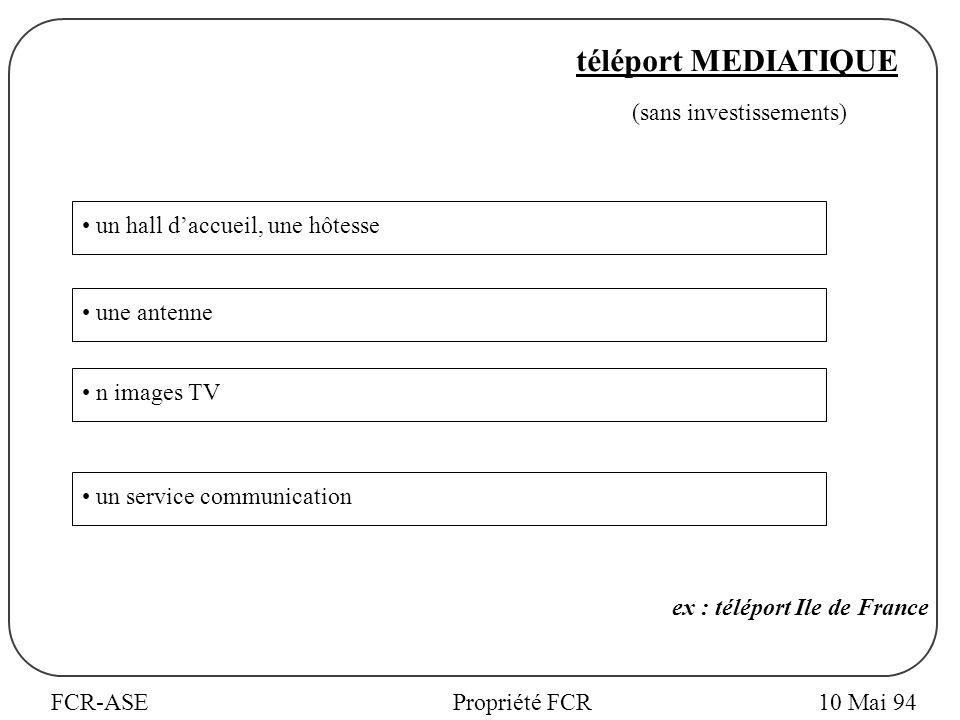 FCR-ASEPropriété FCR10 Mai 94 ex : téléport Ile de France téléport MEDIATIQUE un hall daccueil, une hôtesse une antenne n images TV un service communication (sans investissements)