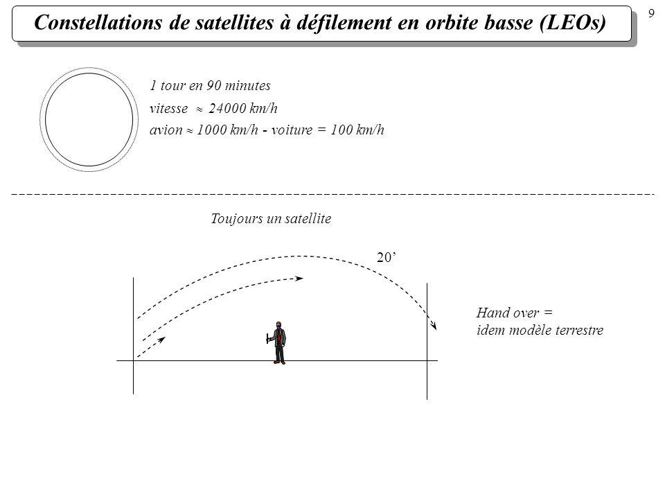 Constellations de satellites à défilement en orbite basse (LEOs) 1 tour en 90 minutes vitesse 24000 km/h avion 1000 km/h - voiture = 100 km/h 20 Hand