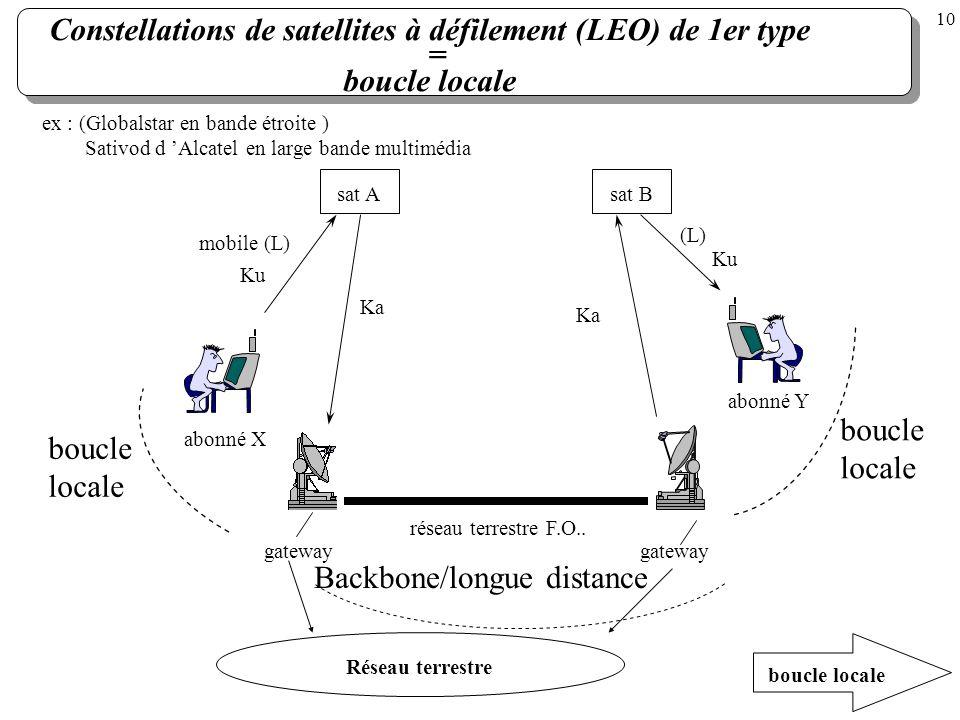 Constellations de satellites à défilement (LEO) de 1er type = boucle locale ex : (Globalstar en bande étroite ) Sativod d Alcatel en large bande multi