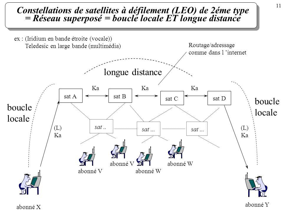 Constellations de satellites à défilement (LEO) de 2éme type = Réseau superposé = boucle locale ET longue distance boucle locale ex : (Iridium en band