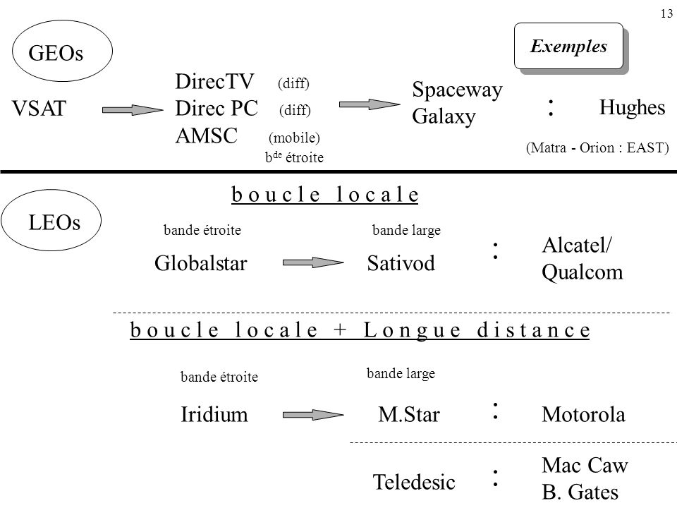 VSAT DirecTV (diff) Direc PC (diff) AMSC (mobile) b de étroite Spaceway Galaxy Hughes (Matra - Orion : EAST) GlobalstarSativod Alcatel/ Qualcom bande