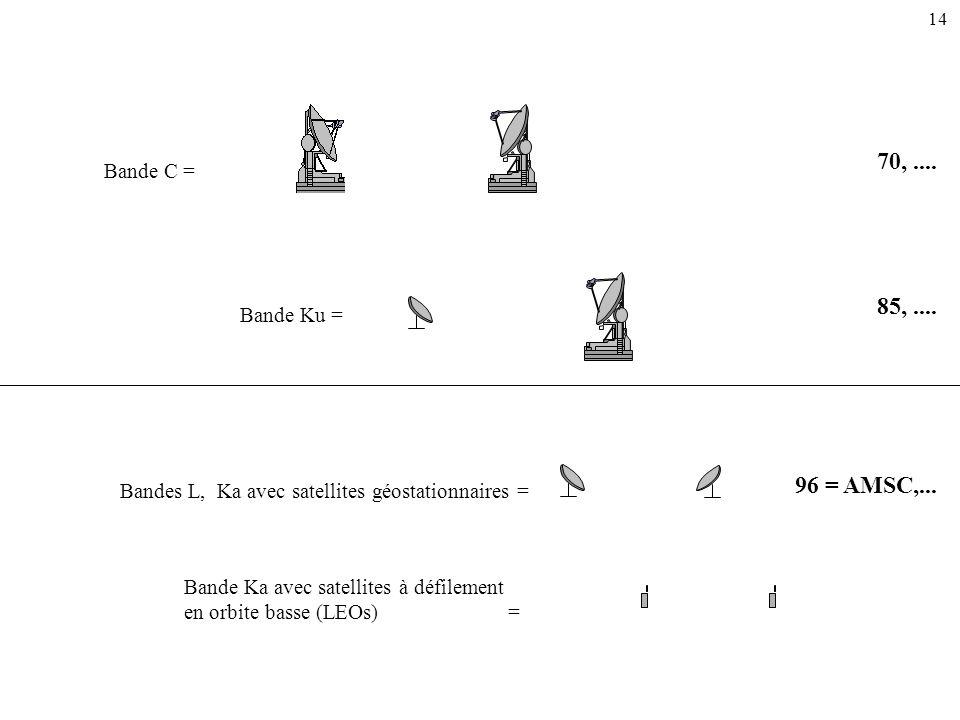 Bande C = Bande Ku = Bandes L, Ka avec satellites géostationnaires = Bande Ka avec satellites à défilement en orbite basse (LEOs) = 14 70,.... 85,....