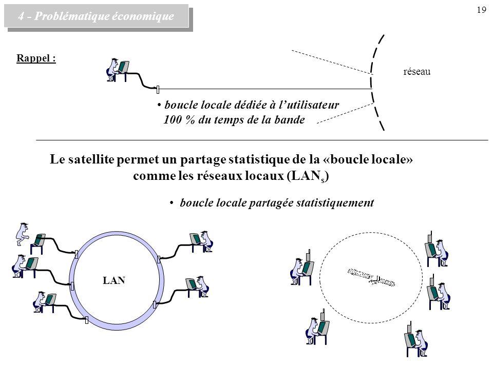 Le satellite permet un partage statistique de la «boucle locale» comme les réseaux locaux (LAN s ) réseau boucle locale dédiée à lutilisateur 100 % du