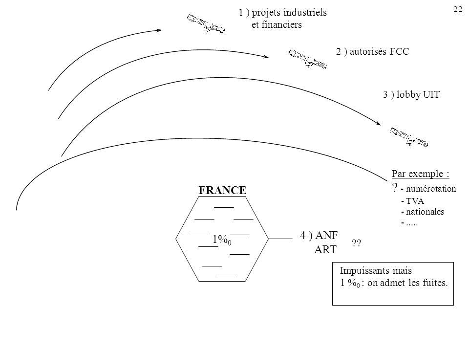 22 FRANCE 1% 0 4 ) ANF ART Par exemple : ? - numérotation - TVA - nationales -..... 1 ) projets industriels et financiers 2 ) autorisés FCC 3 ) lobby