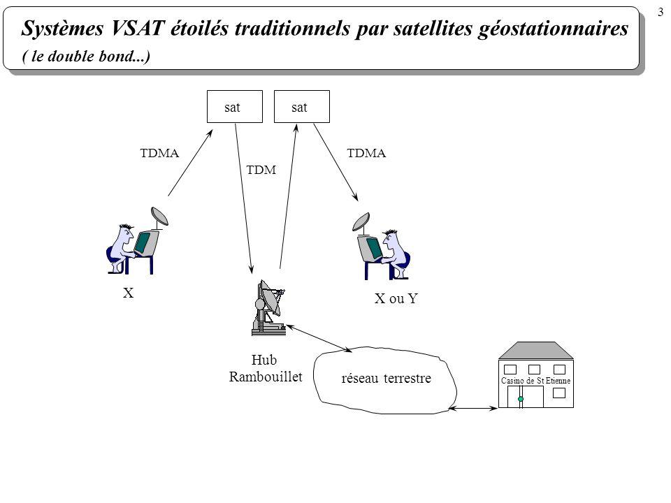 Systèmes VSAT étoilés traditionnels par satellites géostationnaires ( le double bond...) sat X X ou Y Hub sat TDMA TDM TDMA réseau terrestre Rambouill