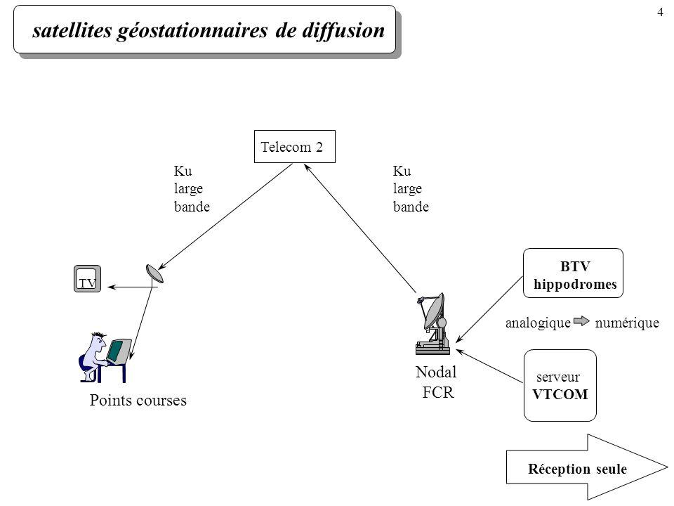 satellites géostationnaires de diffusion Telecom 2 Ku large bande BTV hippodromes serveur VTCOM Réception seule analogiquenumérique Ku large bande TV