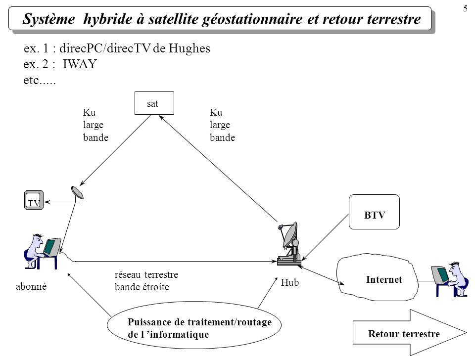 Système hybride à satellite géostationnaire et retour terrestre ex. 1 : direcPC/direcTV de Hughes sat abonné réseau terrestre bande étroite Internet B