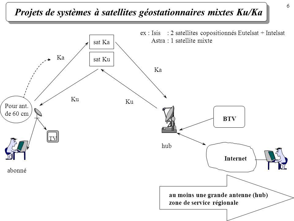 Projets de systèmes à satellites géostationnaires mixtes Ku/Ka Ku Ka sat Kasat Ku ex : Isis : 2 satellites copositionnés Eutelsat + Intelsat Astra : 1