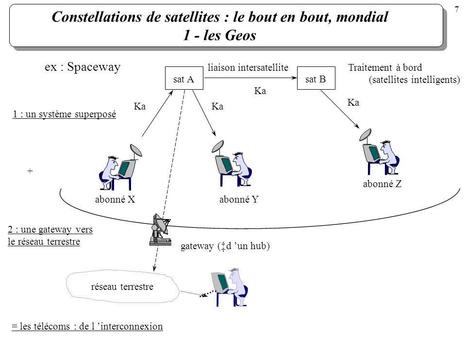 Constellations de satellites : le bout en bout, mondial 1 - les Geos sat Asat B liaison intersatellite abonné Z réseau terrestre gateway (d un hub) ab