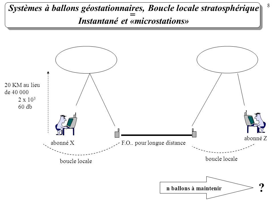 Systèmes à ballons géostationnaires, Boucle locale stratosphérique = Instantané et «microstations» abonné X abonné Z F.O.. pour longue distance boucle