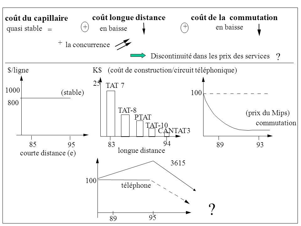 coût du capillaire coût longue distancecoût de la commutation quasi stable = + en baisse + + la concurrence Discontinuité dans les prix des services .