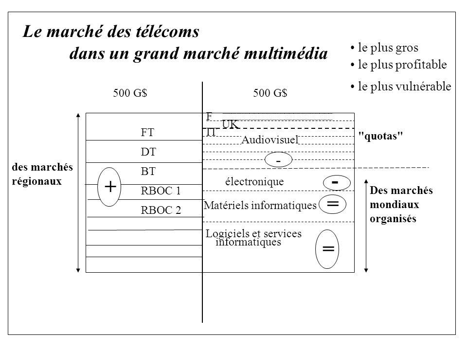 des marchés régionaux Le marché des télécoms dans un grand marché multimédia FT DT BT RBOC 1 RBOC 2 500 G$ F UK IT électronique Matériels informatiques Logiciels et services informatiques quotas Des marchés mondiaux organisés + le plus gros le plus profitable le plus vulnérable = = - - Audiovisuel