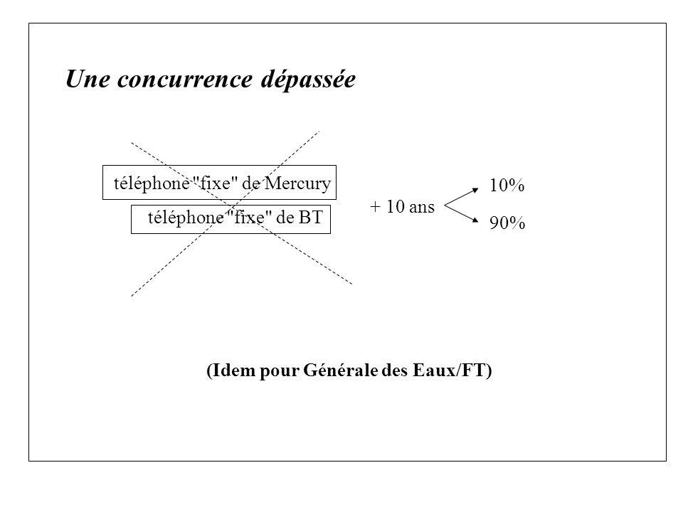 Une concurrence dépassée + 10 ans 90% 10% téléphone fixe de Mercury téléphone fixe de BT (Idem pour Générale des Eaux/FT)