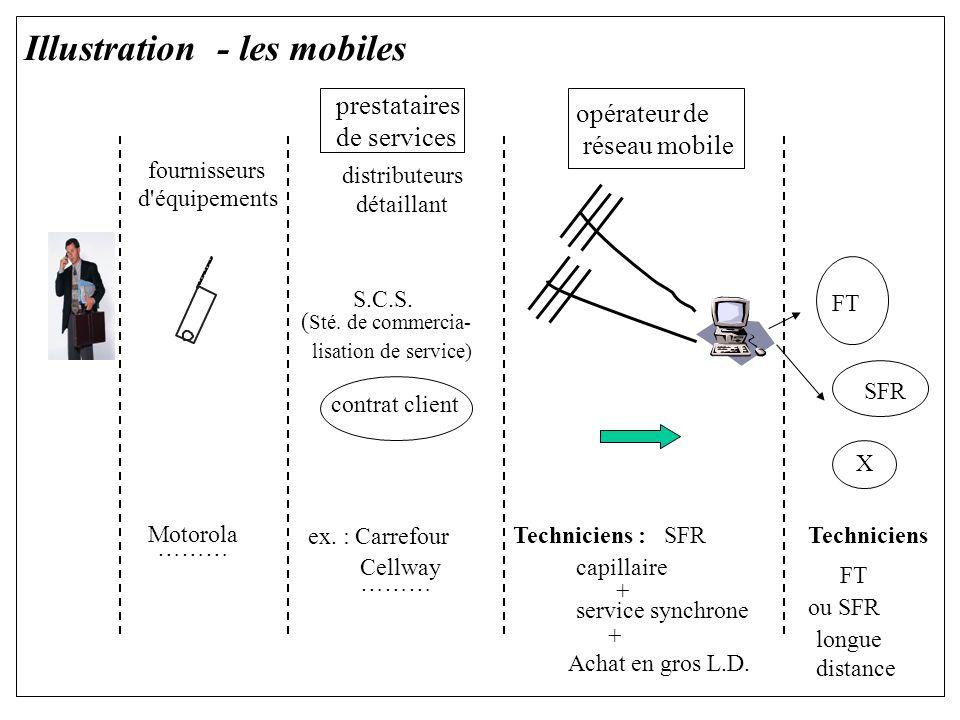 Illustration - les mobiles prestataires de services opérateur de réseau mobile fournisseurs d équipements distributeurs détaillant S.C.S.