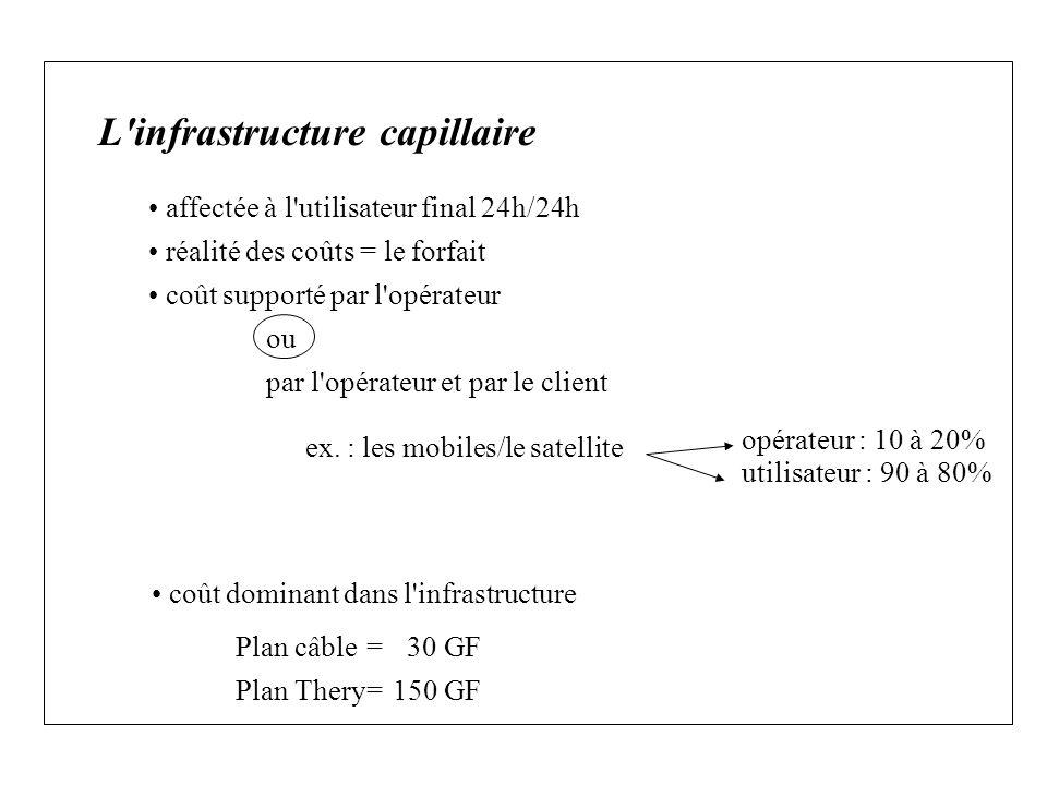 L infrastructure capillaire affectée à l utilisateur final 24h/24h réalité des coûts = le forfait coût supporté par l opérateur ou par l opérateur et par le client ex.