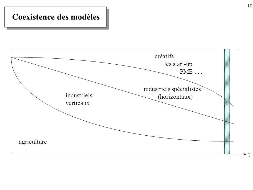 Coexistence des modèles industriels verticaux agriculture créatifs, les start-up PME.....