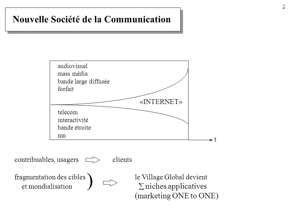 2 Nouvelle Société de la Communication audiovisuel mass média bande large diffusée forfait telecom interactivité bande étroite mn «INTERNET» t contribuables, usagers clients fragmentation des ciblesle Village Global devient et mondialisation niches applicatives (marketing ONE to ONE) )