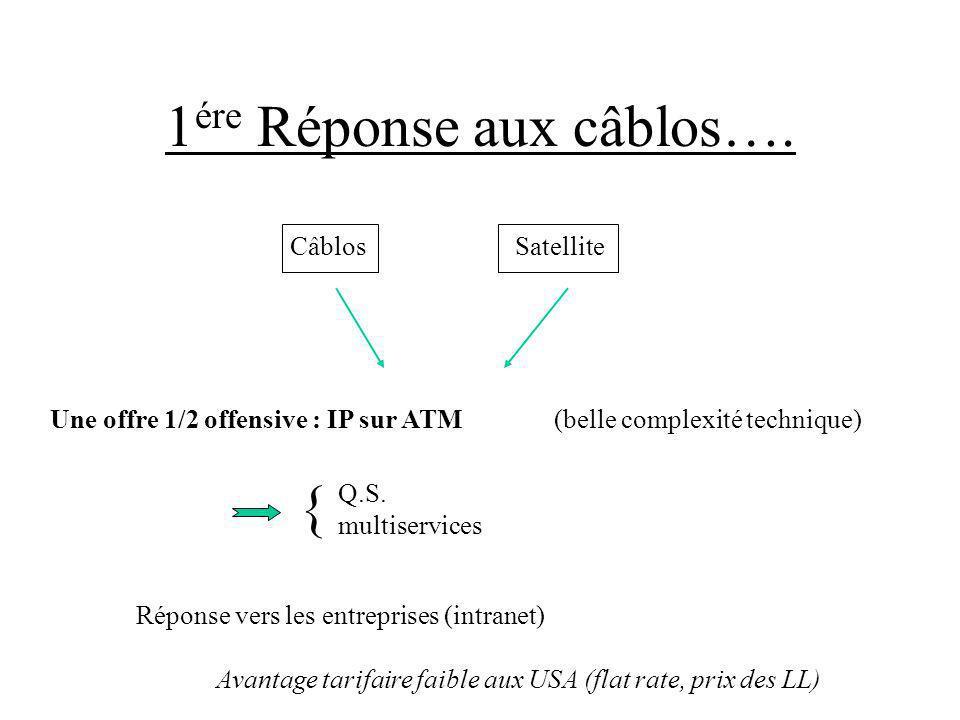 1 ére Réponse aux câblos…. CâblosSatellite Une offre 1/2 offensive : IP sur ATM (belle complexité technique) Réponse vers les entreprises (intranet) Q