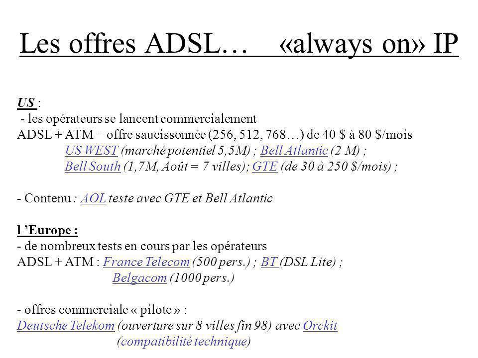 Les offres ADSL… «always on» IP US : - les opérateurs se lancent commercialement ADSL + ATM = offre saucissonnée (256, 512, 768…) de 40 $ à 80 $/mois