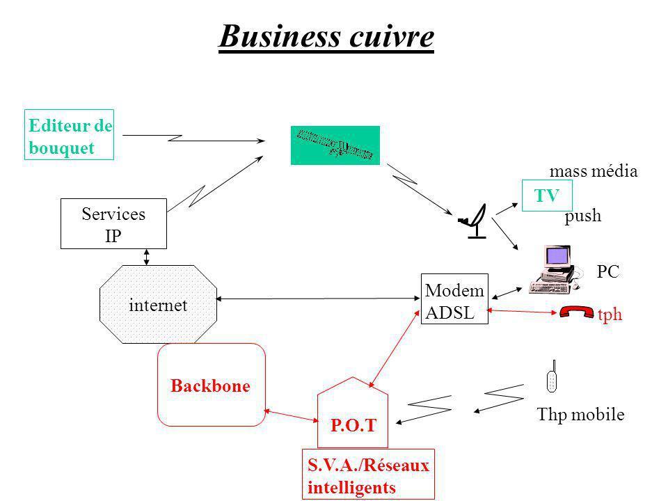 internet TV Services IP P.O.T Thp mobile tph mass média push PC Backbone Editeur de bouquet S.V.A./Réseaux intelligents Modem ADSL Business cuivre