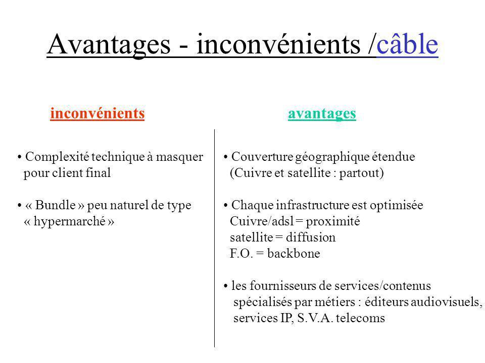 Avantages - inconvénients /câble avantages Couverture géographique étendue (Cuivre et satellite : partout) Chaque infrastructure est optimisée Cuivre/