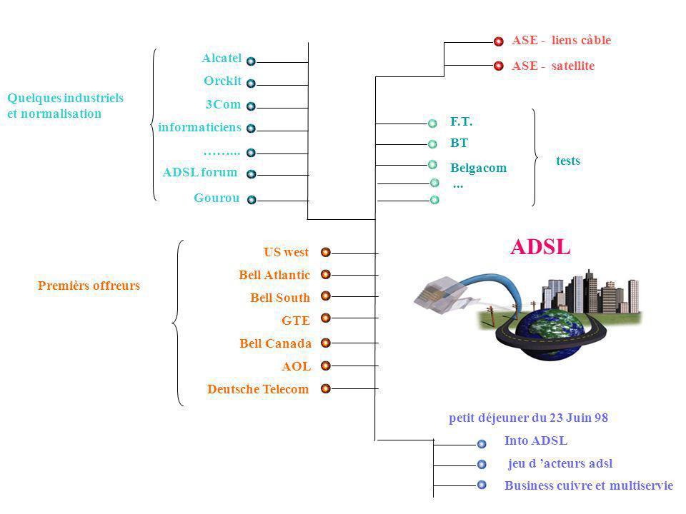 Alcatel Orckit 3Com informaticiens ……... F.T. BT Belgacom ASE - liens câble ASE - satellite US west Bell Atlantic Bell South GTE Bell Canada petit déj