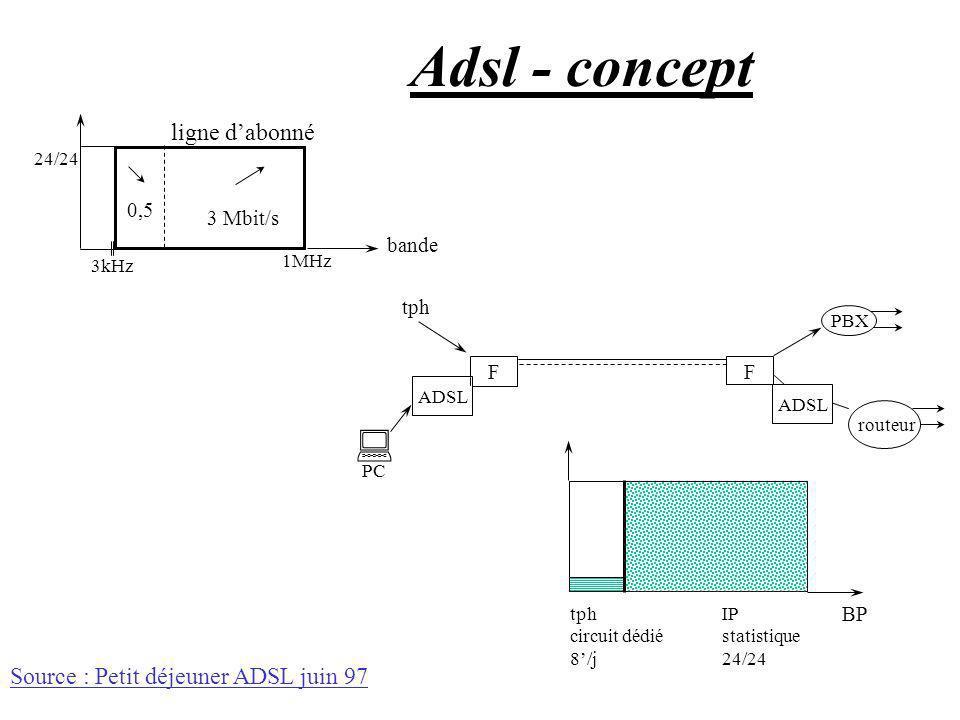 Adsl - concept 0,5 3 Mbit/s 24/24 3kHz 1MHz bande ligne dabonné FF PBX routeur ADSL PC tph BP tph circuit dédié 8/j IP statistique 24/24 ADSL Source :