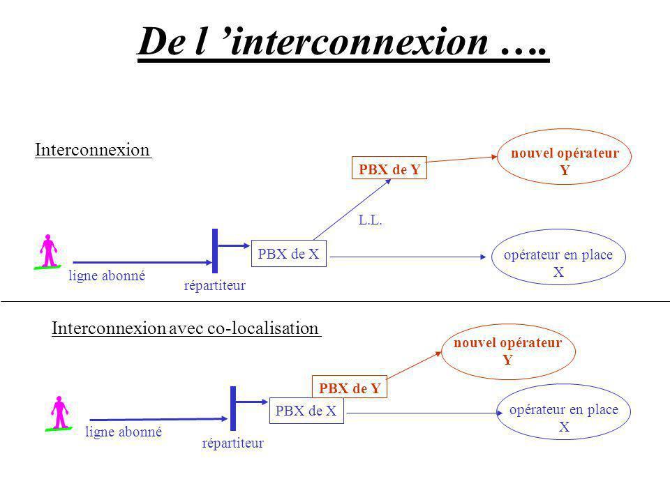 Interconnexion opérateur en place X PBX de X ligne abonné De l interconnexion …. Interconnexion avec co-localisation répartiteur nouvel opérateur Y PB