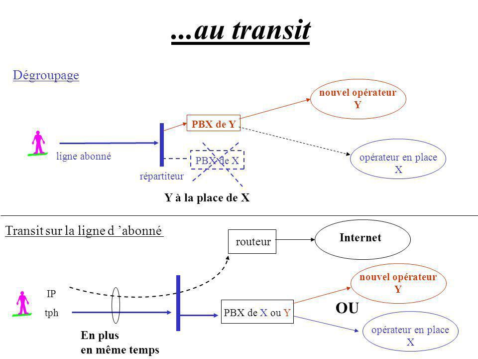 Dégroupage Transit sur la ligne d abonné PBX de X ou Y IP tph nouvel opérateur Y PBX de Y PBX de X ligne abonné répartiteur opérateur en place X route