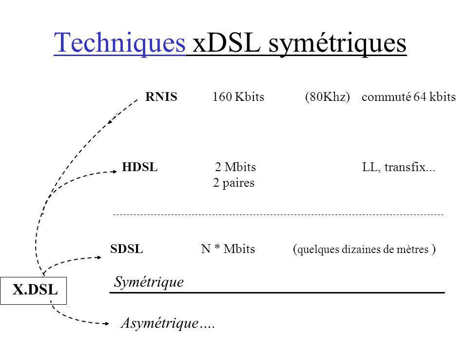 Techniques xDSL symétriques X.DSL RNIS 160 Kbits (80Khz) commuté 64 kbits HDSL 2 Mbits LL, transfix... 2 paires SDSL N * Mbits ( quelques dizaines de