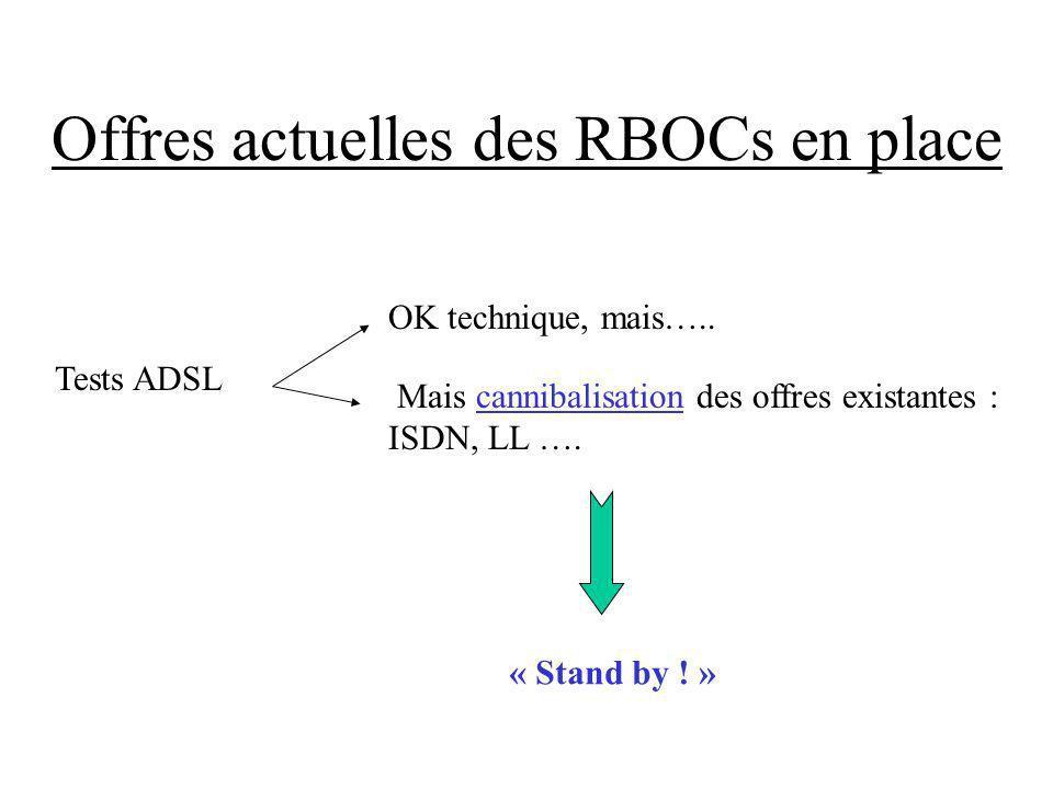 Offres actuelles des RBOCs en place Tests ADSL OK technique, mais….. Mais cannibalisation des offres existantes : ISDN, LL …. « Stand by ! »
