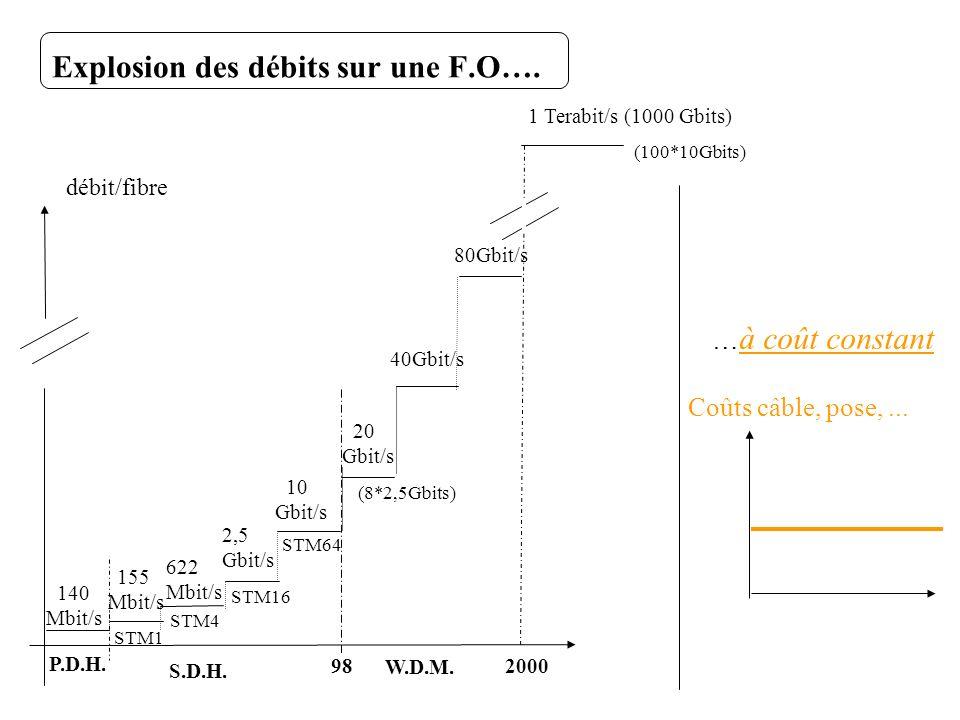 Explosion des débits sur une F.O…. 140 Mbit/s 155 Mbit/s 622 Mbit/s 2,5 Gbit/s 10 Gbit/s 20 Gbit/s 40Gbit/s 80Gbit/s 1 Terabit/s (1000 Gbits) P.D.H. S