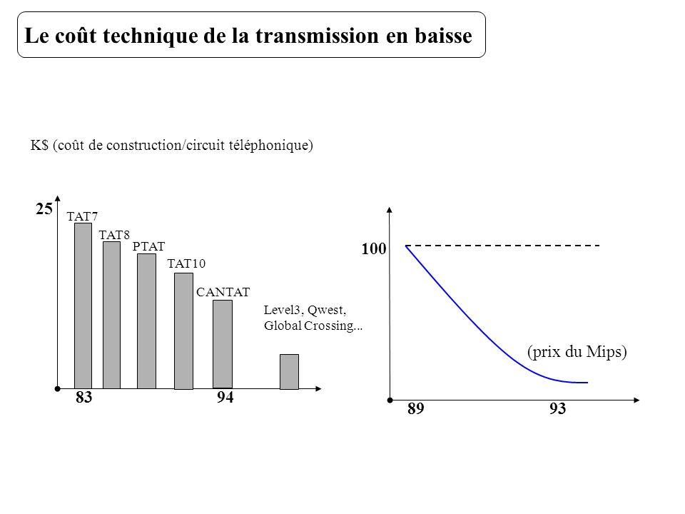Le coût technique de la transmission en baisse K$ (coût de construction/circuit téléphonique) 25 83 TAT7 94 TAT8 PTAT TAT10 CANTAT 100 8993 (prix du M