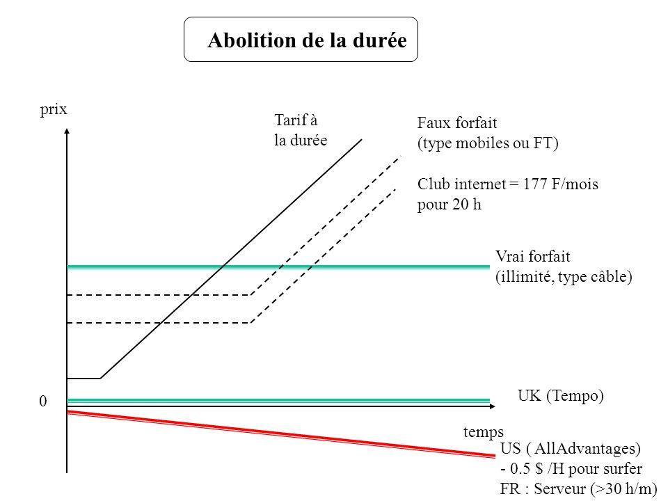 Abolition de la durée prix temps Vrai forfait (illimité, type câble) Tarif à la durée Faux forfait (type mobiles ou FT) UK (Tempo) US ( AllAdvantages)