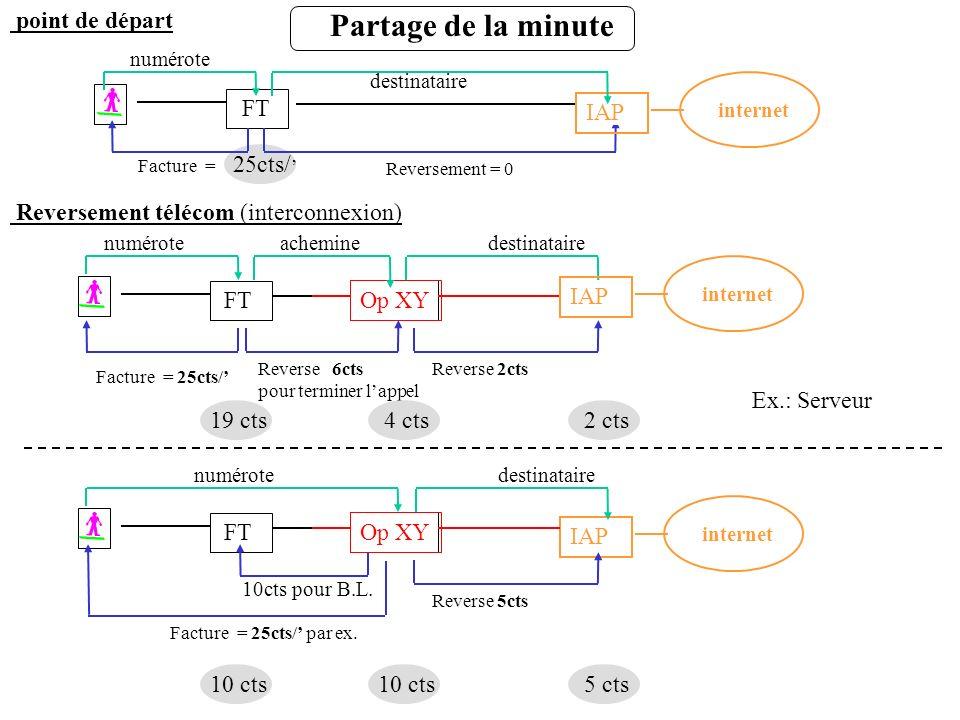 Partage de la minute Reversement télécom (interconnexion) Reverse 6cts pour terminer lappel FT Op XY point de départ Facture = 25cts/ FT Reversement =