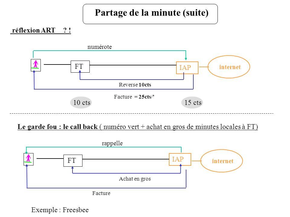 Le garde fou : le call back ( numéro vert + achat en gros de minutes locales à FT) IAP internet Reverse 10cts réflexion ART ? ! FT Facture = 25cts/ nu