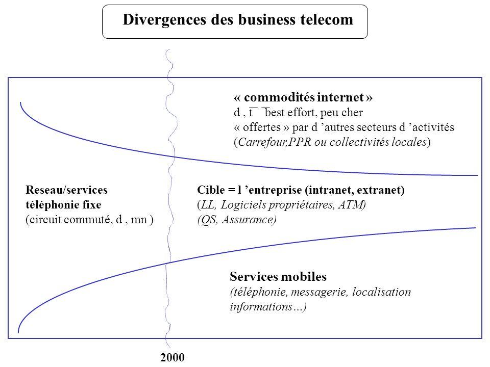 Divergences des business telecom Reseau/services téléphonie fixe (circuit commuté, d, mn ) « commodités internet » d, t best effort, peu cher « offert