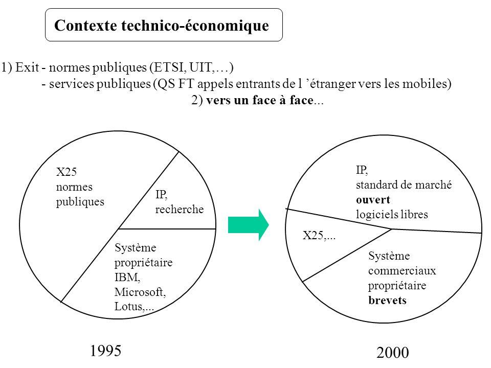 Face à Face - Copy left - logiciels libres (gratuits) - Linux - internet, systèmes ouverts - « best effort », troc (peering) - ressources partagées - IP sur WDM, routage - foisonnemnent, abondance (solutions,offres) - quasi gratuit - enchères, encants - transaction - Copyright - droits d auteur - Microsoft - intranet (extranet), systèmes fermés - QS, contracts - ressources dédiées - ATM, commutation (circuits, paquets) - organisation industrielle - cher - prix, catalogue - valeur Numérique, IP, Puces, algorithmes