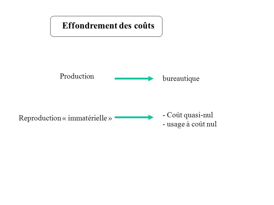Effondrement des coûts Production bureautique Reproduction « immatérielle » - Coût quasi-nul - usage à coût nul