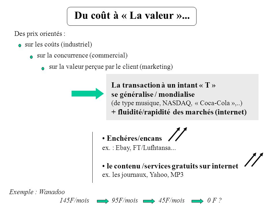 Mobiles - le réseau finance les terminaux Rare, cher, Service, « high tech » Type : « DC6, hôtesses, année 50 » « mobiles » - télétel / minitel - « T on line » pile radiofréquence rare Intelligence dans le réseau (roaming, messagerie,…) puce gratuit clients Usagers captifs - screen phone (Alcatel/FT) - network computer (Oracle,…) employés