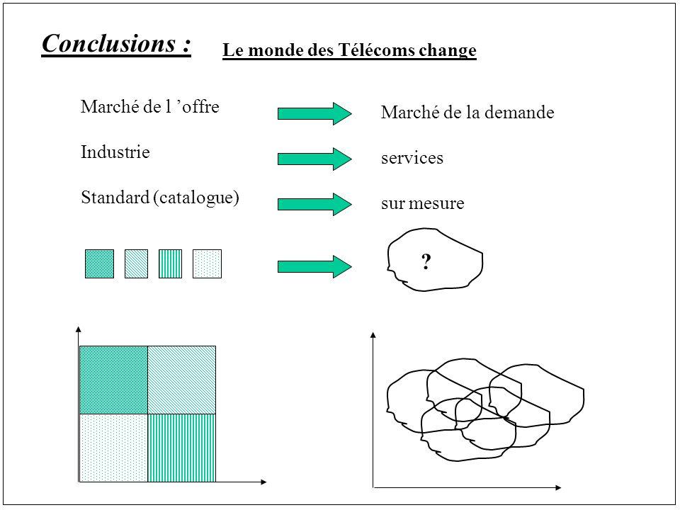 Conclusions : Le monde des Télécoms change Marché de l offre Industrie Standard (catalogue) Marché de la demande services sur mesure ?