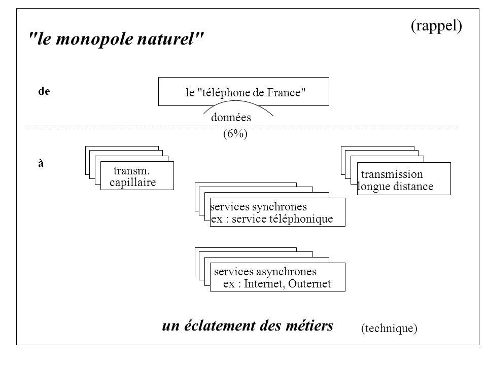 le monopole naturel de à un éclatement des métiers (technique) le téléphone de France (6%) données transm.