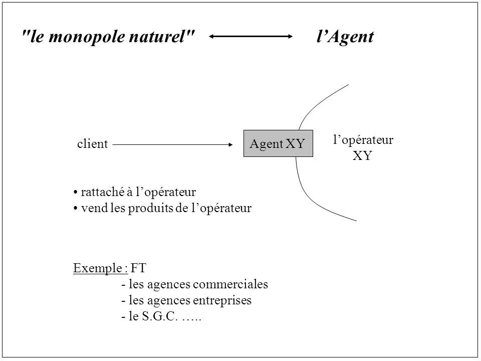 le monopole naturel lAgent clientAgent XY lopérateur XY rattaché à lopérateur vend les produits de lopérateur Exemple : FT - les agences commerciales - les agences entreprises - le S.G.C.